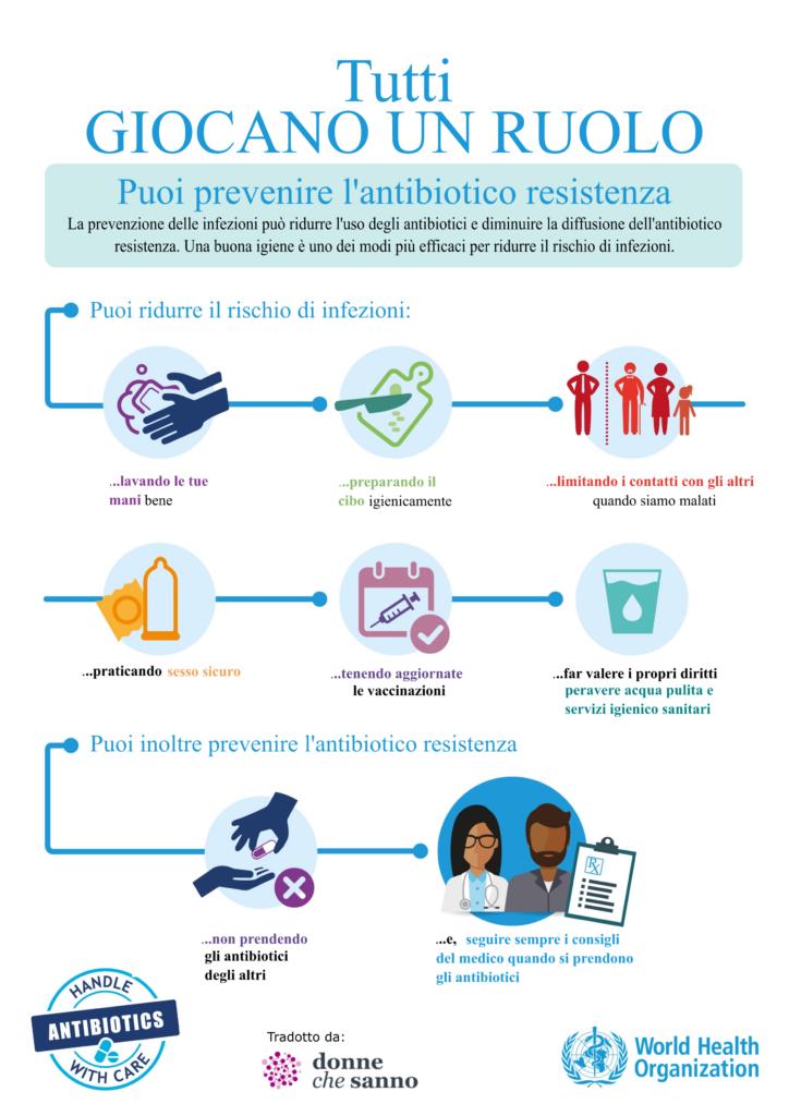 prevenire antibiotico resistenza
